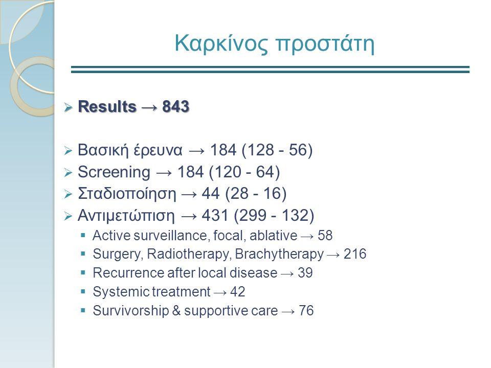 Καρκίνος προστάτη  Results → 843  Βασική έρευνα → 184 (128 - 56)  Screening → 184 (120 - 64)  Σταδιοποίηση → 44 (28 - 16)  Αντιμετώπιση → 431 (299 - 132)  Active surveillance, focal, ablative → 58  Surgery, Radiotherapy, Brachytherapy → 216  Recurrence after local disease → 39  Systemic treatment → 42  Survivorship & supportive care → 76