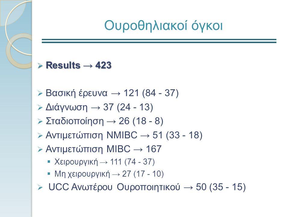 Ουροθηλιακοί όγκοι  Results → 423  Βασική έρευνα → 121 (84 - 37)  Διάγνωση → 37 (24 - 13)  Σταδιοποίηση → 26 (18 - 8)  Αντιμετώπιση NMIBC → 51 (33 - 18)  Αντιμετώπιση MIBC → 167  Xειρουργική → 111 (74 - 37)  Μη χειρουργική → 27 (17 - 10)  UCC Ανωτέρου Ουροποιητικού → 50 (35 - 15)