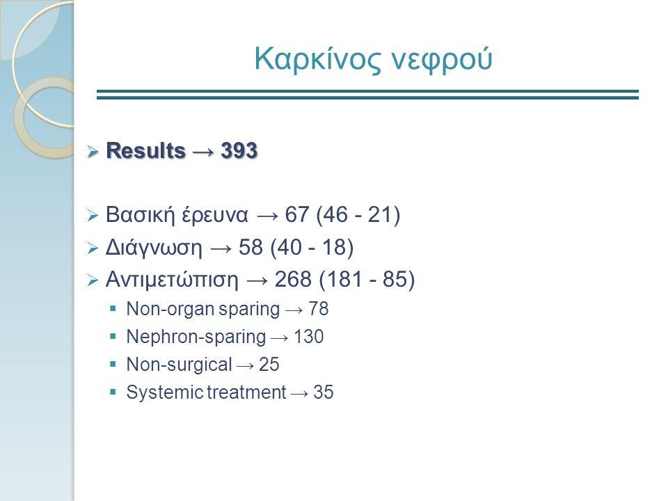 Καρκίνος νεφρού  Results → 393  Βασική έρευνα → 67 (46 - 21)  Διάγνωση → 58 (40 - 18)  Aντιμετώπιση → 268 (181 - 85)  Non-organ sparing → 78  Ne