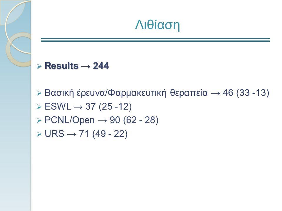 Male LUTS  Results → 185  Βασική έρευνα → 50 (34 - 16)  Διάγνωση/Aξιολόγηση → 52 (36 - 16)  Φαρμακευτική αντιμετώπιση → 45 (33 - 12)  Χειρουργική θεραπεία → 38 (25 - 13)