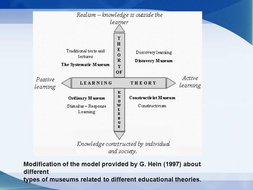 Modification of the model provided by G. Hein (1997) about different types of museums related to different educational theories.