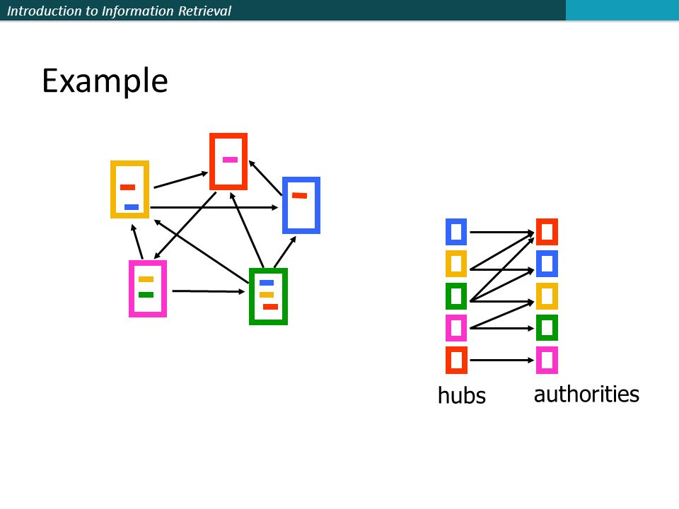 Introduction to Information Retrieval hubs authorities Example