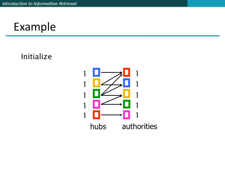 Introduction to Information Retrieval Example hubs authorities 1 1 1 1 1 1 1 1 1 1 Initialize
