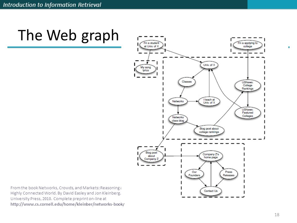 Introduction to Information Retrieval The Web graph 18 From the book Networks, Crowds, and Markets: Reasoning about a Highly Connected World.