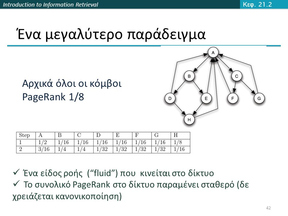 "Introduction to Information Retrieval Ένα μεγαλύτερο παράδειγμα 42 Κεφ. 21.2 Αρχικά όλοι οι κόμβοι PageRank 1/8 Ένα είδος ροής (""fluid"") που κινείται"