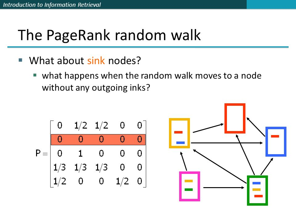 Introduction to Information Retrieval The PageRank random walk  What about sink nodes.