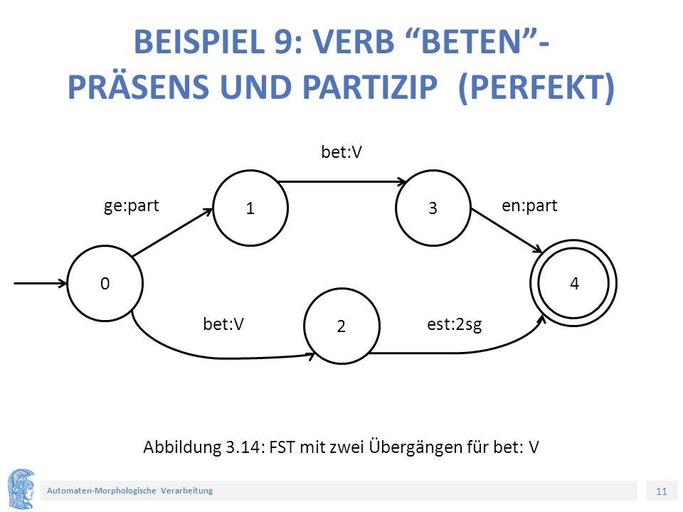 11 Automaten-Morphologische Verarbeitung BEISPIEL 9: VERB BETEN - PRÄSENS UND PARTIZIP (PERFEKT) 0 2 31 4 Abbildung 3.14: FST mit zwei Übergängen für bet: V ge:part bet:Vest:2sg en:part bet:V