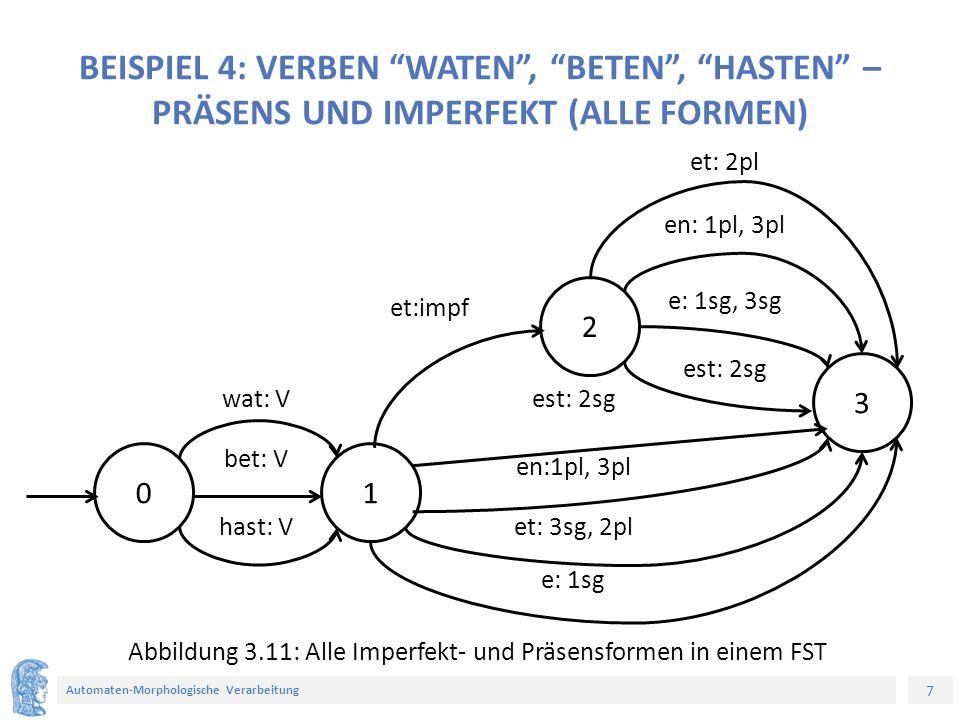 7 Automaten-Morphologische Verarbeitung BEISPIEL 4: VERBEN WATEN , BETEN , HASTEN – PRÄSENS UND IMPERFEKT (ALLE FORMEN) 0 3 2 1 Abbildung 3.11: Alle Imperfekt- und Präsensformen in einem FST e: 1sg, 3sg en: 1pl, 3pl et:impf est: 2sg en:1pl, 3pl et: 3sg, 2pl e: 1sg hast: V bet: V wat: V et: 2pl