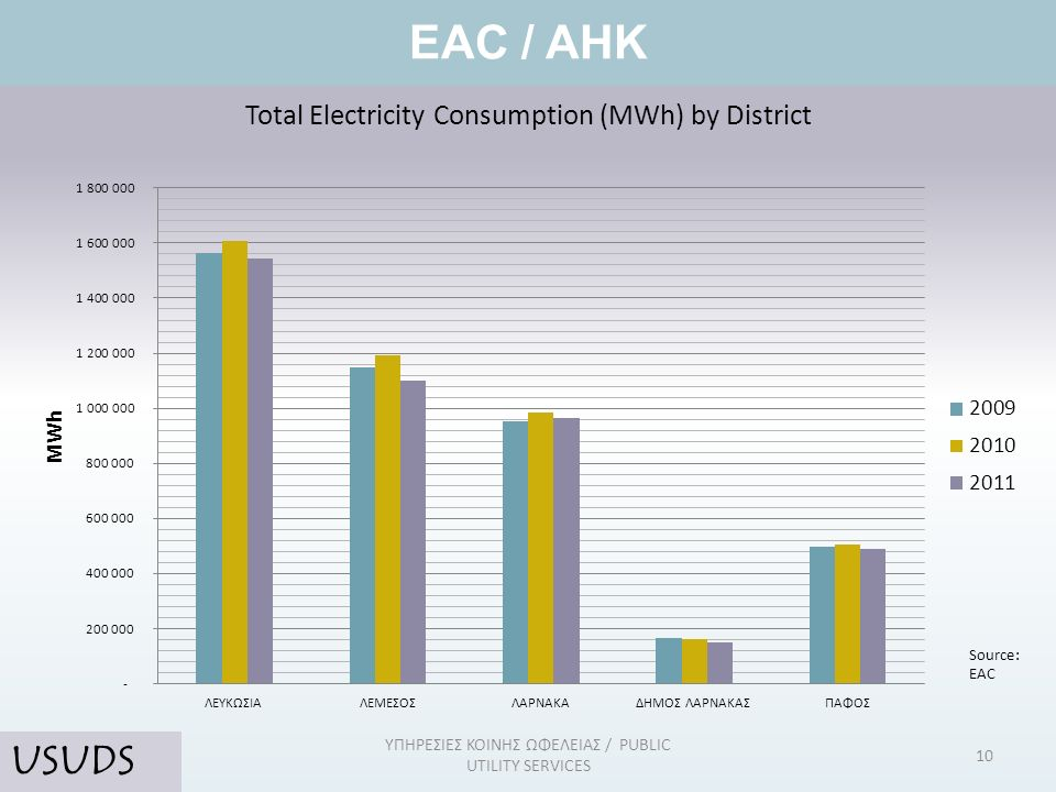 Total Electricity Consumption (MWh) by District EAC / AHK 10 ΥΠΗΡΕΣΙΕΣ ΚΟΙΝΗΣ ΩΦΕΛΕΙΑΣ / PUBLIC UTILITY SERVICES USUDS