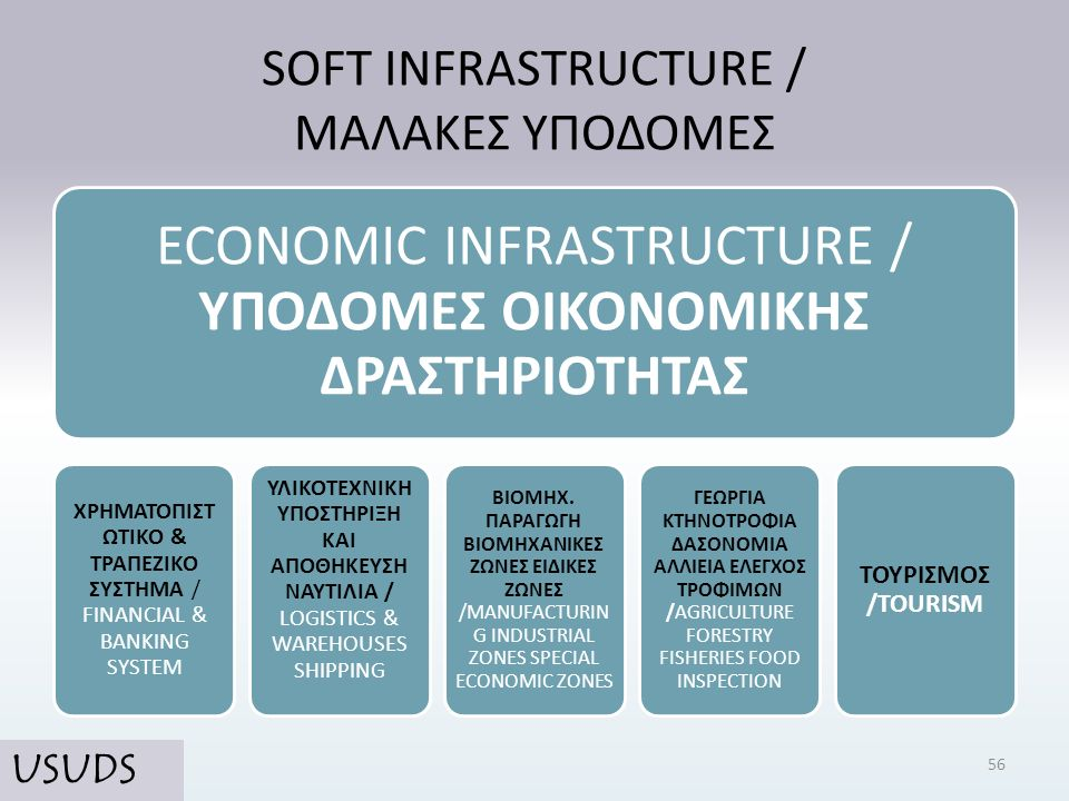 SOFT INFRASTRUCTURE / ΜΑΛΑΚΕΣ ΥΠΟΔΟΜΕΣ ECONOMIC INFRASTRUCTURE / ΥΠΟΔΟΜΕΣ ΟΙΚΟΝΟΜΙΚΗΣ ΔΡΑΣΤΗΡΙΟΤΗΤΑΣ ΧΡΗΜΑΤΟΠΙΣΤ ΩΤΙΚΟ & ΤΡΑΠΕΖΙΚΟ ΣΥΣΤΗΜΑ / FINANCIAL
