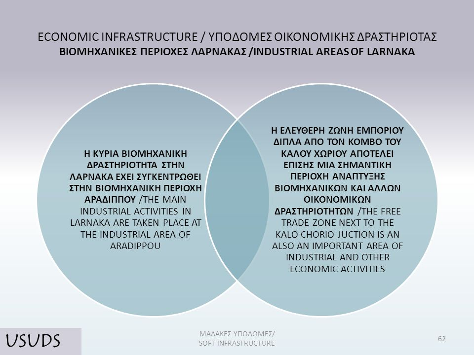 ECONOMIC INFRASTRUCTURE / ΥΠΟΔΟΜΕΣ ΟΙΚΟΝΟΜΙΚΗΣ ΔΡΑΣΤΗΡΙΟΤΑΣ ΒΙΟΜΗΧΑΝΙΚΕΣ ΠΕΡΙΟΧΕΣ ΛΑΡΝΑΚΑΣ /INDUSTRIAL AREAS OF LARNAKA Η ΚΥΡΙΑ ΒΙΟΜΗΧΑΝΙΚΗ ΔΡΑΣΤΗΡΙΟΤΗΤΑ ΣΤΗΝ ΛΑΡΝΑΚΑ ΕΧΕΙ ΣΥΓΚΕΝΤΡΩΘΕΙ ΣΤΗΝ ΒΙΟΜΗΧΑΝΙΚΗ ΠΕΡΙΟΧΗ ΑΡΑΔΙΠΠΟΥ /THE MAIN INDUSTRIAL ACTIVITIES IN LARNAKA ARE TAKEN PLACE AT THE INDUSTRIAL AREA OF ARADIPPOU Η ΕΛΕΥΘΕΡΗ ΖΩΝΗ ΕΜΠΟΡΙΟΥ ΔΙΠΛΑ ΑΠΟ ΤΟΝ ΚΟΜΒΟ ΤΟΥ ΚΑΛΟΥ ΧΩΡΙΟΥ ΑΠΟΤΕΛΕΙ ΕΠΙΣΗΣ ΜΙΑ ΣΗΜΑΝΤΙΚΗ ΠΕΡΙΟΧΗ ΑΝΑΠΤΥΞΗΣ ΒΙΟΜΗΧΑΝΙΚΩΝ ΚΑΙ ΑΛΛΩΝ ΟΙΚΟΝΟΜΙΚΩΝ ΔΡΑΣΤΗΡΙΟΤΗΤΩΝ /THE FREE TRADE ZONE NEXT TO THE KALO CHORIO JUCTION IS AN ALSO AN IMPORTANT AREA OF INDUSTRIAL AND OTHER ECONOMIC ACTIVITIES 62 ΜΑΛΑΚΕΣ ΥΠΟΔΟΜΕΣ/ SOFT INFRASTRUCTURE USUDS