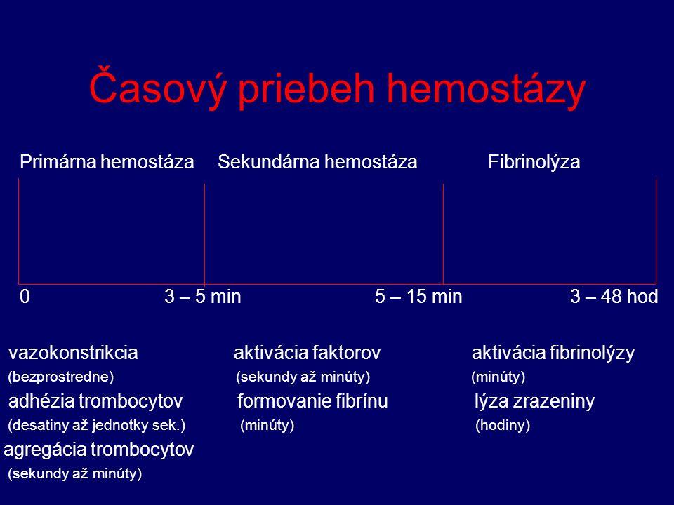 Časový priebeh hemostázy Primárna hemostáza Sekundárna hemostáza Fibrinolýza 0 3 – 5 min 5 – 15 min 3 – 48 hod vazokonstrikcia aktivácia faktorov aktivácia fibrinolýzy (bezprostredne) (sekundy až minúty) (minúty) adhézia trombocytov formovanie fibrínu lýza zrazeniny (desatiny až jednotky sek.) (minúty) (hodiny) agregácia trombocytov (sekundy až minúty)