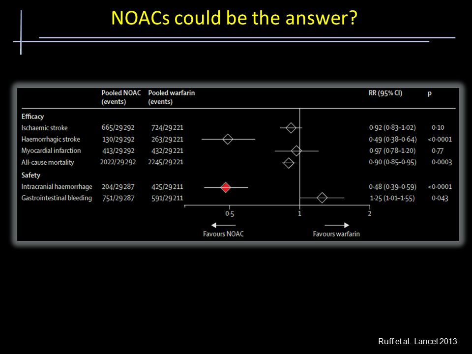 NOACs could be the answer Ruff et al. Lancet 2013