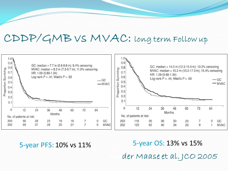 CDDP/GMB vs MVAC: long term Follow up 5-year PFS: 10% vs 11% 5-year OS: 13% vs 15% Von der Maase et al.