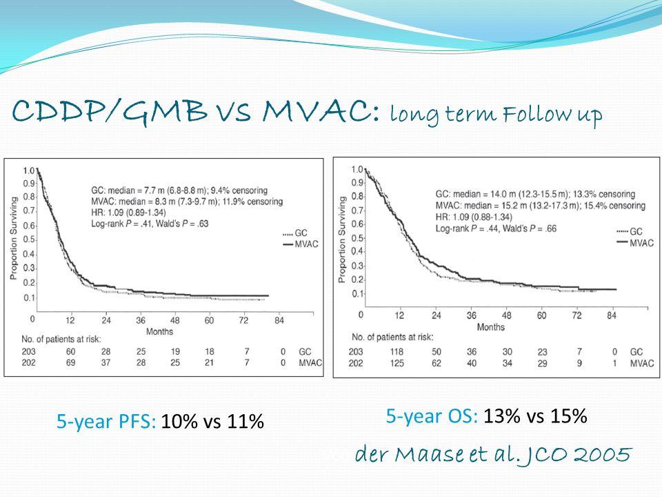 CDDP/GMB vs MVAC: long term Follow up 5-year PFS: 10% vs 11% 5-year OS: 13% vs 15% Von der Maase et al. JCO 2005