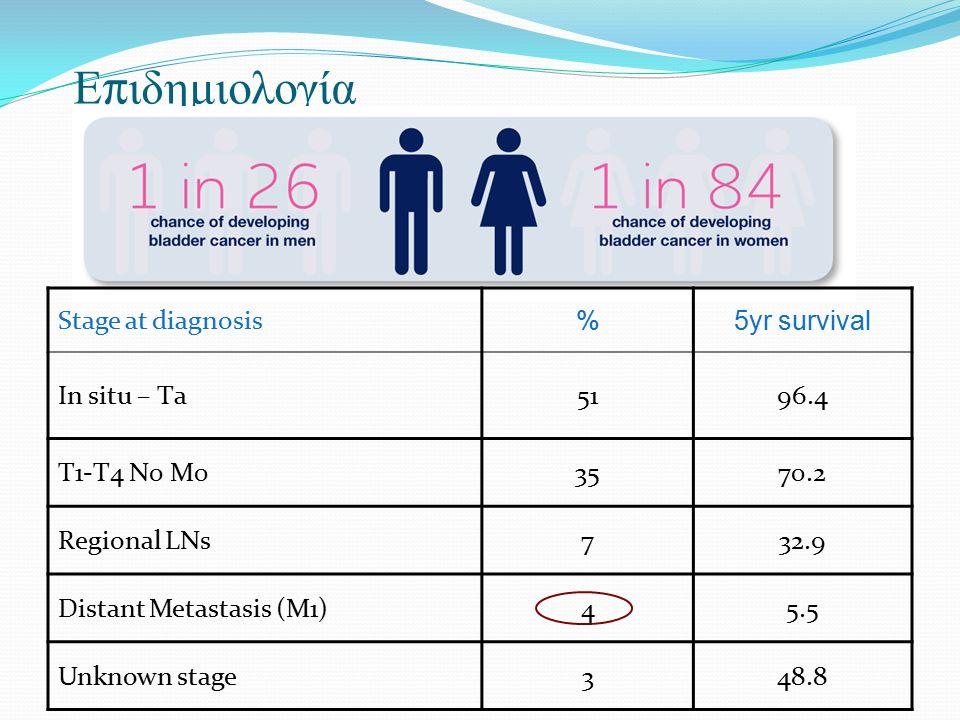 Ε π ιδημιολογία Stage at diagnosis %5yr survival In situ – Τa5196.4 T1-T4 N0 M03570.2 Regional LNs732.9 Distant Metastasis (M1)45.5 Unknown stage348.8