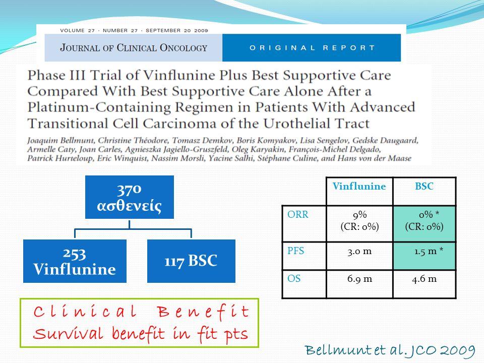 370 ασθενείς 253 Vinflunine 117 BSC VinflunineBSC ORR9% (CR: 0%) 0% * (CR: 0%) PFS3.0 m 1.5 m * OS6.9 m4.6 m Bellmunt et al. JCO 2009 Clinical Benefit