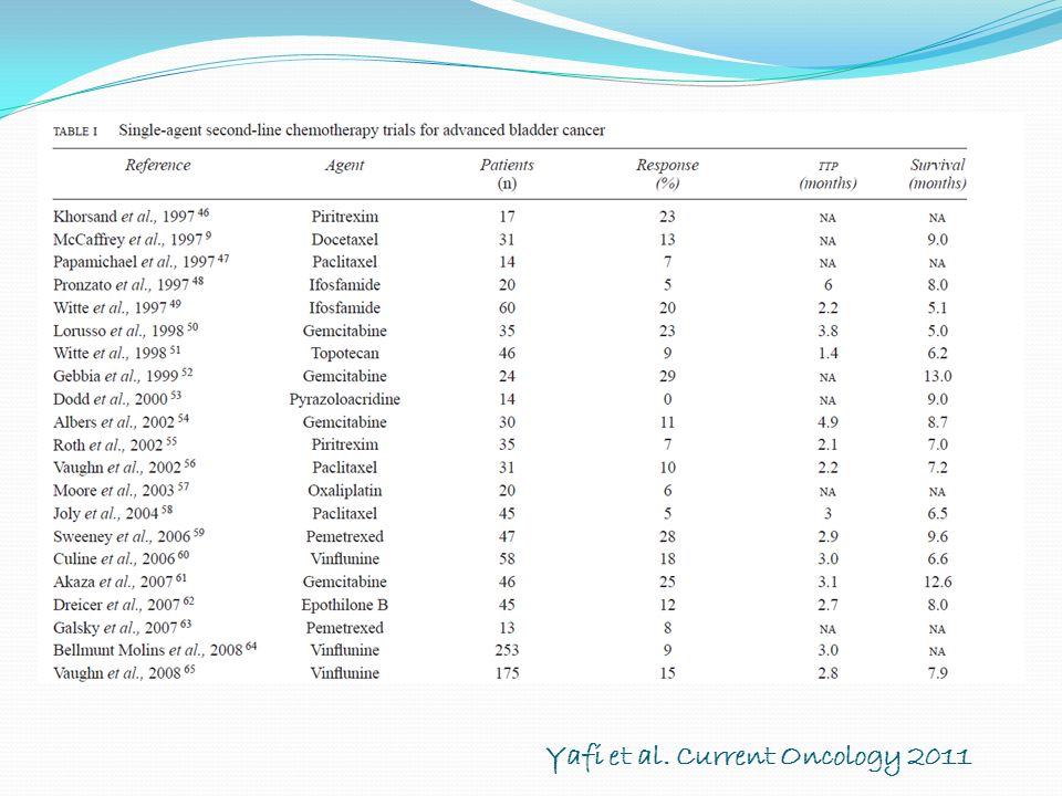 Yafi et al. Current Oncology 2011