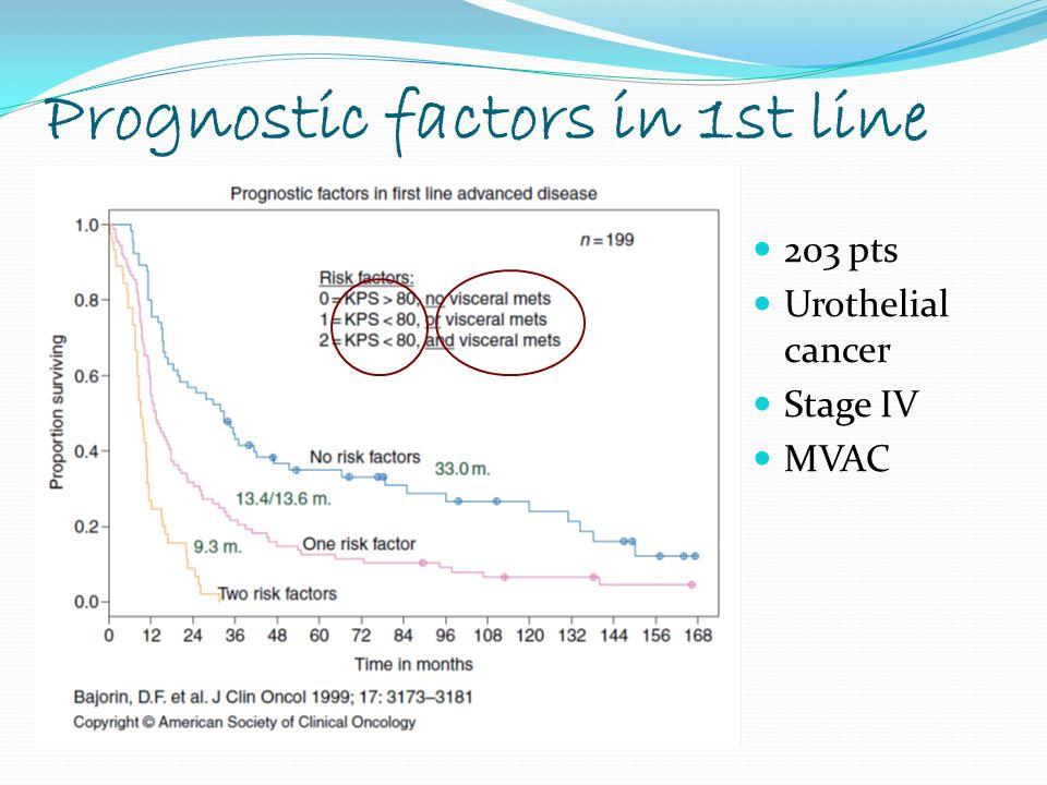 CDDP/GMB vs MVAC: long term Follow up 5-year PFS: 10% vs 11% 5-year OS: 13% vs 15% Von der Maase et al.