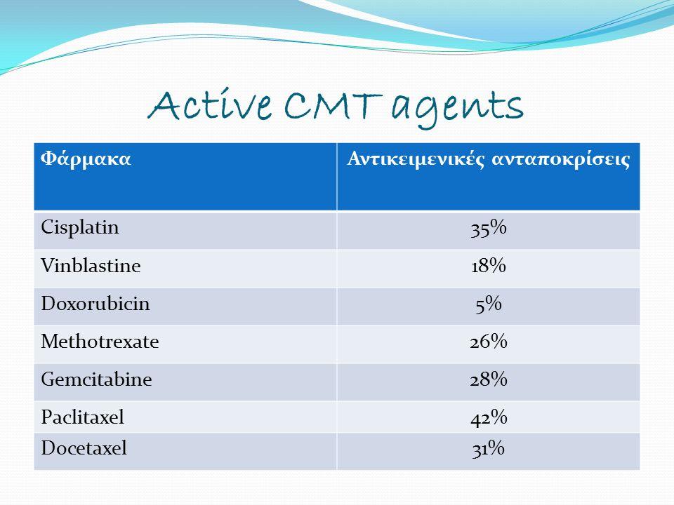 High Dose Intensity vs Classic MVAC 263 ασθενείς 134 HD- MVAC 129 MVAC HD-MVAC (q2w) (+G-CSF) Methotrexate 30 mg/m2 (d1) Vinblastine 3 mg/m2 (d1) Adriamycin 30 mg/m2 (d1) Cisplatin 70 mg/m2 (d1) MVAC (q4w) Methotrexate 30 mg/m2 (d1,15,22) Vinblastine 3 mg/m2 (d2,15,22) Adriamycin 30 mg/m2 (d1) Cisplatin 70 mg/m2 (d1) Sternberg et al.