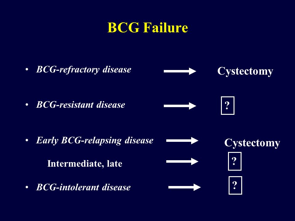 BCG-refractory disease BCG-resistant disease Early BCG-relapsing disease Intermediate, late BCG-intolerant disease BCG Failure Cystectomy .