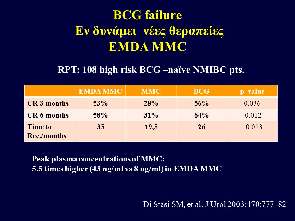 EMDA MMCMMCBCGp value CR 3 months53%28%56%0.036 CR 6 months58%31%64% 0.012 Time to Rec./months 3519,526 0.013 RPT: 108 high risk BCG –naïve NMIBC pts.