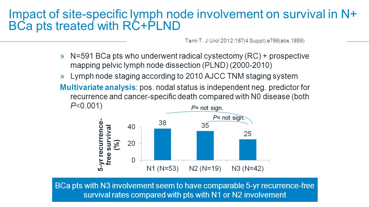 » N=591 BCa pts who underwent radical cystectomy (RC) + prospective mapping pelvic lymph node dissection (PLND) (2000-2010) » Lymph node staging accor