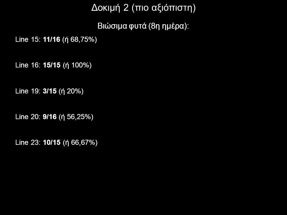 Δοκιμή 2 (πιο αξιόπιστη) Βιώσιμα φυτά (8η ημέρα): Line 15: 11/16 (ή 68,75%) Line 16: 15/15 (ή 100%) Line 19: 3/15 (ή 20%) Line 20: 9/16 (ή 56,25%) Lin