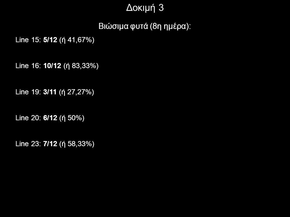 Δοκιμή 3 Βιώσιμα φυτά (8η ημέρα): Line 15: 5/12 (ή 41,67%) Line 16: 10/12 (ή 83,33%) Line 19: 3/11 (ή 27,27%) Line 20: 6/12 (ή 50%) Line 23: 7/12 (ή 5