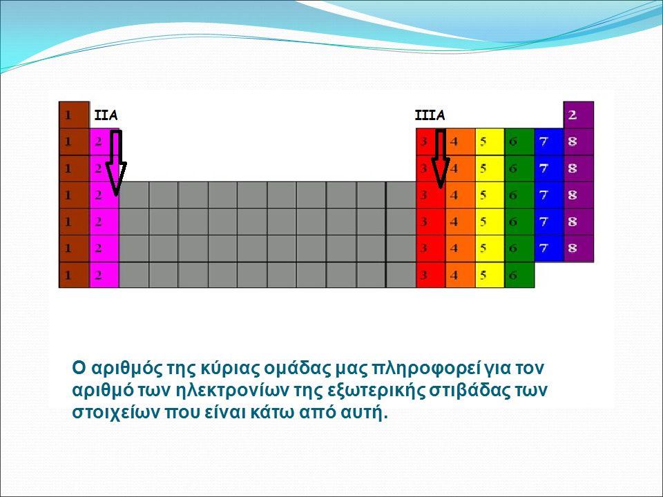 O αριθμός της κύριας ομάδας μας πληροφορεί για τον αριθμό των ηλεκτρονίων της εξωτερικής στιβάδας των στοιχείων που είναι κάτω από αυτή.