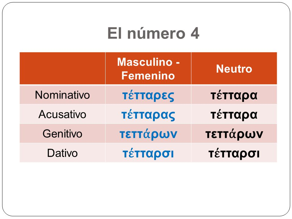 El número 4 Masculino - Femenino Neutro Nominativo τ τταρεςτ τταρα Acusativo τ τταραςτ τταρα Genitivo τεττ ρων Dativo τ τταρσι