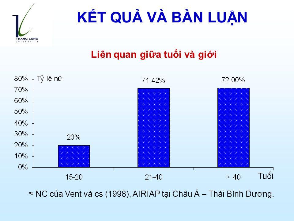 Liên quan giữa tuổi và giới Tuổi ≈ NC của Vent và cs (1998), AIRIAP tại Châu Á – Thái Bình Dương.