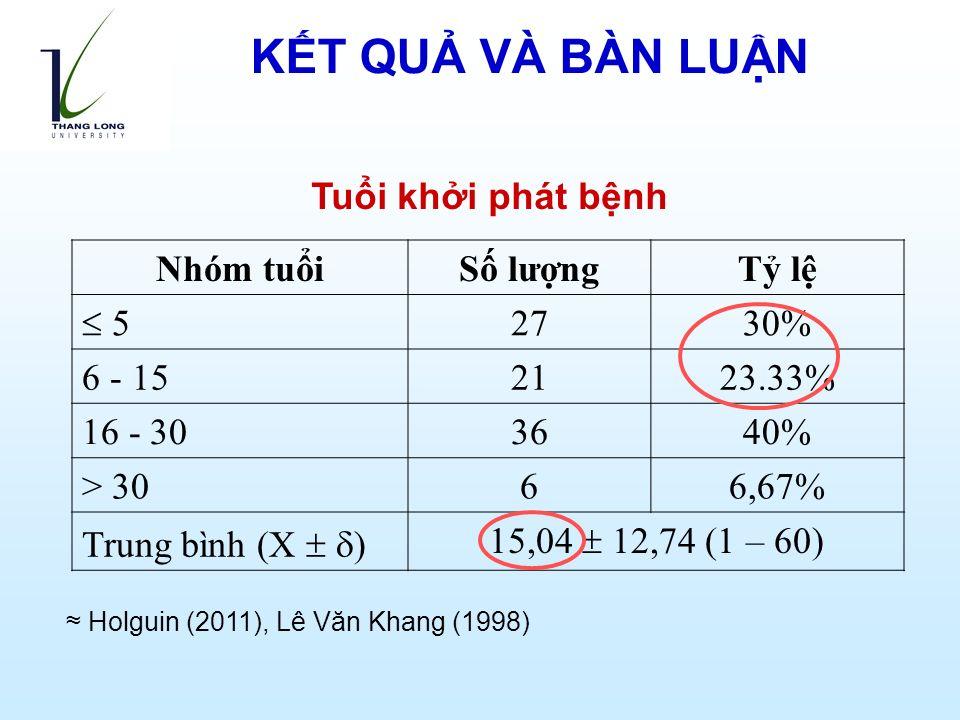 Tuổi khởi phát bệnh Nhóm tuổiSố lượngTỷ lệ  5 2730% 6 - 152123.33% 16 - 303640% > 3066,67% Trung bình (X   ) 15,04  12,74 (1 – 60) ≈ Holguin (2011), Lê Văn Khang (1998) KẾT QUẢ VÀ BÀN LUẬN