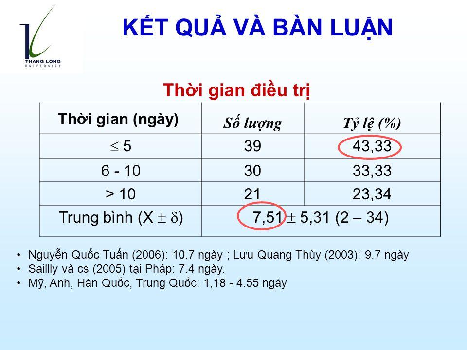 Thời gian (ngày) Số lượngTỷ lệ (%)  5 3943,33 6 - 103033,33 > 102123,34 Trung bình (X   )7,51  5,31 (2 – 34) Thời gian điều trị Nguyễn Quốc Tuấn (2006): 10.7 ngày ; Lưu Quang Thùy (2003): 9.7 ngày Saillly và cs (2005) tại Pháp: 7.4 ngày.