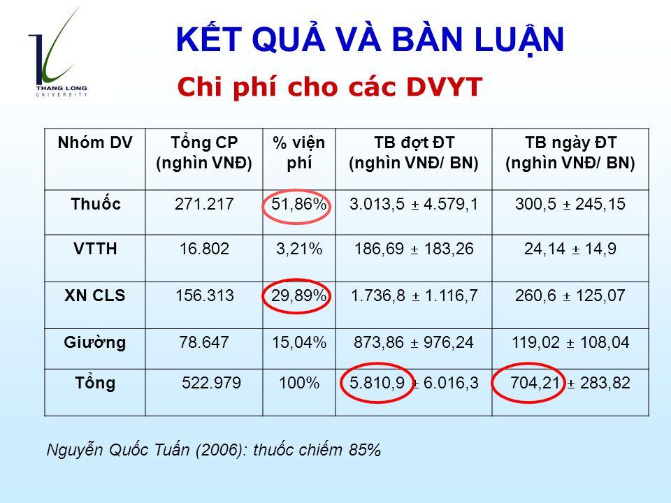 Chi phí cho các DVYT Nhóm DVTổng CP (nghìn VNĐ) % viện phí TB đợt ĐT (nghìn VNĐ/ BN) TB ngày ĐT (nghìn VNĐ/ BN) Thuốc271.21751,86% 3.013,5  4.579,1300,5  245,15 VTTH16.8023,21% 186,69  183,2624,14  14,9 XN CLS156.31329,89% 1.736,8  1.116,7260,6  125,07 Giường78.64715,04% 873,86  976,24119,02  108,04 Tổng 522.979100% 5.810,9  6.016,3704,21  283,82 Nguyễn Quốc Tuấn (2006): thuốc chiếm 85% KẾT QUẢ VÀ BÀN LUẬN