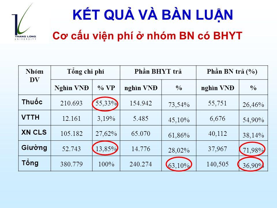 Cơ cấu viện phí ở nhóm BN có BHYT Nhóm DV Tổng chi phíPhần BHYT trảPhần BN trả (%) Nghìn VNĐ% VPnghìn VNĐ% % Thuốc 210.69355,33%154.942 73,54% 55,751 26,46% VTTH 12.1613,19%5.485 45,10% 6,676 54,90% XN CLS 105.18227,62%65.070 61,86% 40,112 38,14% Giường 52.74313,85%14.776 28,02% 37,967 71,98% Tổng 380.779100%240.274 63,10% 140,505 36,90% KẾT QUẢ VÀ BÀN LUẬN