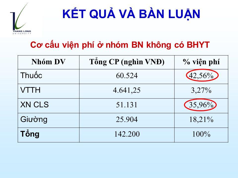 Cơ cấu viện phí ở nhóm BN không có BHYT Nhóm DVTổng CP (nghìn VNĐ)% viện phí Thuốc 60.52442,56% VTTH 4.641,253,27% XN CLS 51.13135,96% Giường 25.90418,21% Tổng 142.200100% KẾT QUẢ VÀ BÀN LUẬN