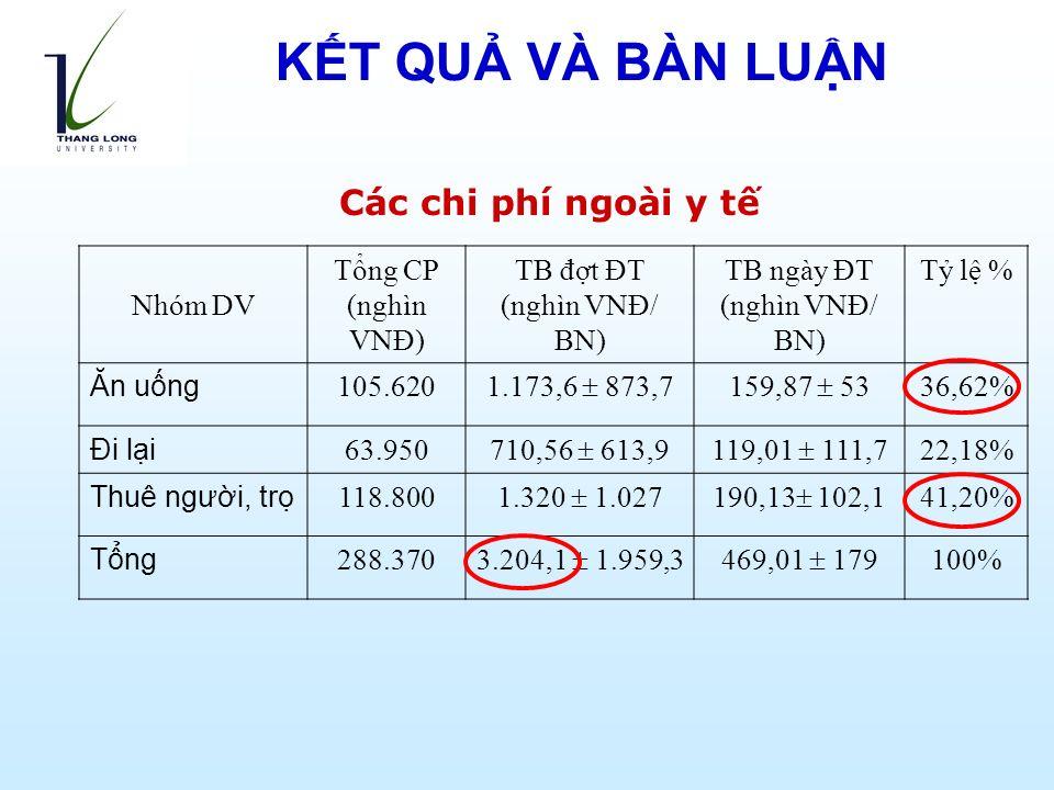 Các chi phí ngoài y tế Nhóm DV Tổng CP (nghìn VNĐ) TB đợt ĐT (nghìn VNĐ/ BN) TB ngày ĐT (nghìn VNĐ/ BN) Tỷ lệ % Ăn uống 105.620 1.173,6  873,7159,87  53 36,62% Đi lại 63.950 710,56  613,9119,01  111,7 22,18% Thuê người, trọ 118.800 1.320  1.027190,13  102,1 41,20% Tổng 288.370 3.204,1  1.959,3469,01  179 100% KẾT QUẢ VÀ BÀN LUẬN