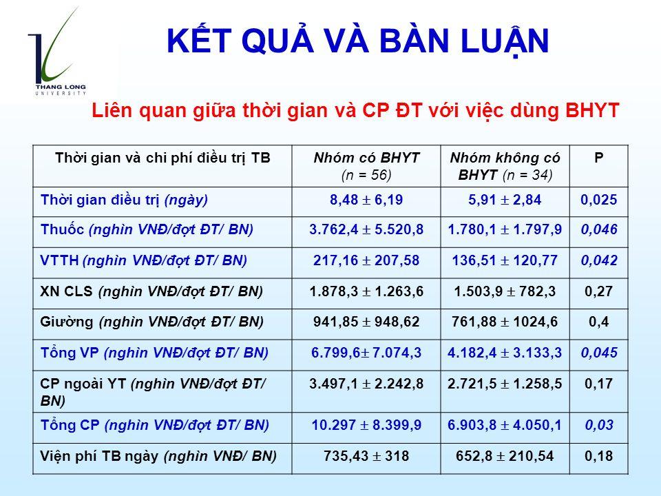 Liên quan giữa thời gian và CP ĐT với việc dùng BHYT Thời gian và chi phí điều trị TBNhóm có BHYT (n = 56) Nhóm không có BHYT (n = 34) P Thời gian điều trị (ngày) 8,48  6,195,91  2,84 0,025 Thuốc (nghìn VNĐ/đợt ĐT/ BN) 3.762,4  5.520,81.780,1  1.797,9 0,046 VTTH (nghìn VNĐ/đợt ĐT/ BN) 217,16  207,58136,51  120,77 0,042 XN CLS (nghìn VNĐ/đợt ĐT/ BN) 1.878,3  1.263,61.503,9  782,3 0,27 Giường (nghìn VNĐ/đợt ĐT/ BN) 941,85  948,62761,88  1024,6 0,4 Tổng VP (nghìn VNĐ/đợt ĐT/ BN) 6.799,6  7.074,34.182,4  3.133,3 0,045 CP ngoài YT (nghìn VNĐ/đợt ĐT/ BN) 3.497,1  2.242,82.721,5  1.258,5 0,17 Tổng CP (nghìn VNĐ/đợt ĐT/ BN) 10.297  8.399,96.903,8  4.050,1 0,03 Viện phí TB ngày (nghìn VNĐ/ BN) 735,43  318652,8  210,54 0,18 KẾT QUẢ VÀ BÀN LUẬN