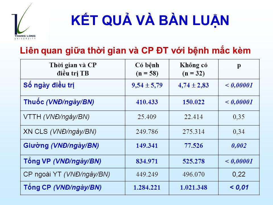 Liên quan giữa thời gian và CP ĐT với bệnh mắc kèm Thời gian và CP điều trị TB Có bệnh (n = 58) Không có (n = 32) p Số ngày điều trị 9,54  5,794,74  2,83 < 0,00001 Thuốc (VNĐ/ngày/BN) 410.433150.022< 0,00001 VTTH (VNĐ/ngày/BN) 25.40922.4140,35 XN CLS (VNĐ/ngày/BN) 249.786275.3140,34 Giường (VNĐ/ngày/BN) 149.34177.5260,002 Tổng VP (VNĐ/ngày/BN) 834.971525.278< 0,00001 CP ngoài YT (VNĐ/ngày/BN) 449.249496.070 0,22 Tổng CP (VNĐ/ngày/BN) 1.284.2211.021.348 < 0,01 KẾT QUẢ VÀ BÀN LUẬN