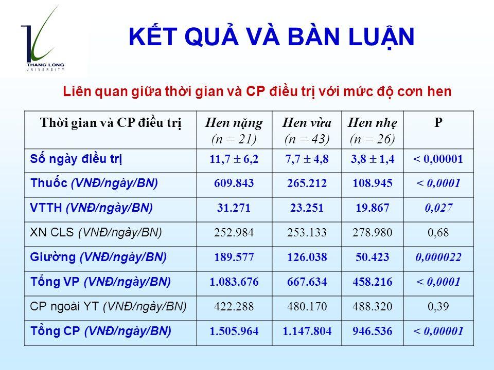Liên quan giữa thời gian và CP điều trị với mức độ cơn hen Thời gian và CP điều trịHen nặng (n = 21) Hen vừa (n = 43) Hen nhẹ (n = 26) P Số ngày điều trị 11,7  6,27,7  4,83,8  1,4 < 0,00001 Thuốc (VNĐ/ngày/BN) 609.843265.212108.945< 0,0001 VTTH (VNĐ/ngày/BN) 31.27123.25119.8670,027 XN CLS (VNĐ/ngày/BN) 252.984253.133278.9800,68 Giường (VNĐ/ngày/BN) 189.577126.03850.4230,000022 Tổng VP (VNĐ/ngày/BN) 1.083.676667.634458.216< 0,0001 CP ngoài YT (VNĐ/ngày/BN) 422.288480.170488.3200,39 Tổng CP (VNĐ/ngày/BN) 1.505.9641.147.804946.536< 0,00001 KẾT QUẢ VÀ BÀN LUẬN