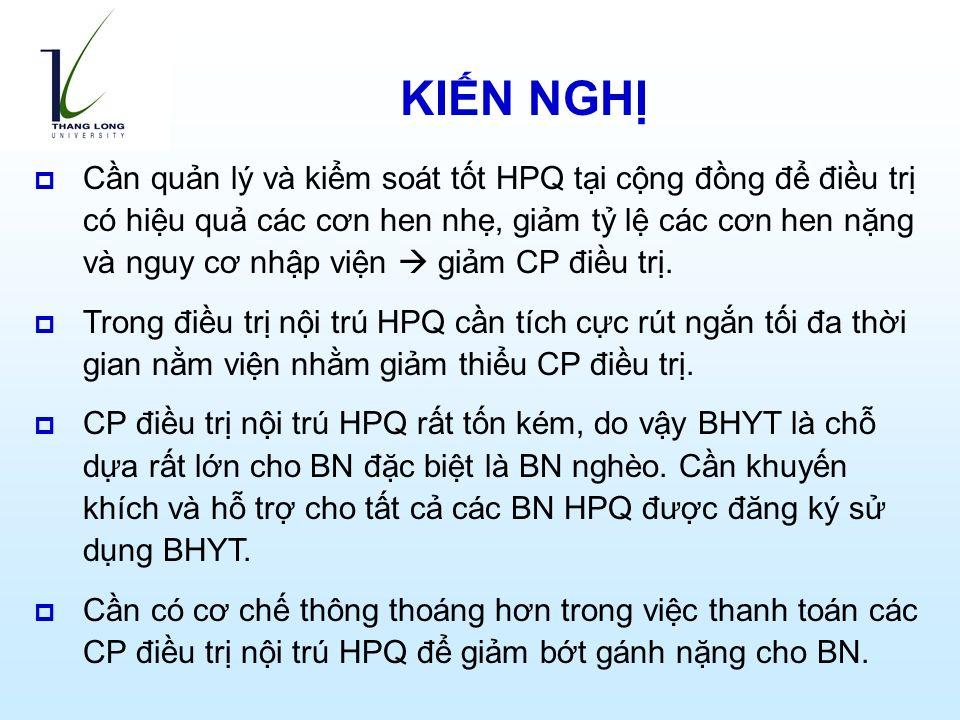KIẾN NGHỊ  Cần quản lý và kiểm soát tốt HPQ tại cộng đồng để điều trị có hiệu quả các cơn hen nhẹ, giảm tỷ lệ các cơn hen nặng và nguy cơ nhập viện  giảm CP điều trị.