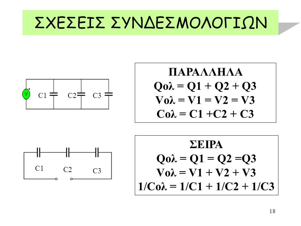 18 ΣΧΕΣΕΙΣ ΣΥΝΔΕΣΜΟΛΟΓΙΩΝ ΠΑΡΑΛΛΗΛΑ Qολ = Q1 + Q2 + Q3 Vολ = V1 = V2 = V3 Cολ = C1 +C2 + C3 ΣΕΙΡΑ Qολ = Q1 = Q2 =Q3 Vολ = V1 + V2 + V3 1/Cολ = 1/C1 + 1/C2 + 1/C3 C1C2C3 C1 C2 C3