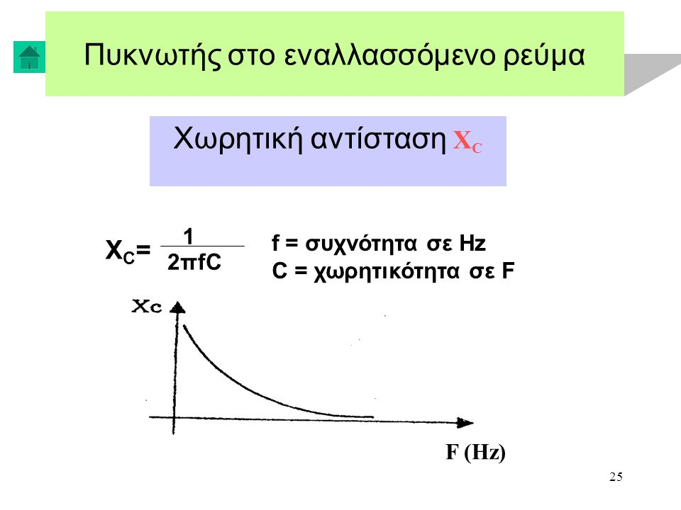 25 Πυκνωτής στο εναλλασσόμενο ρεύμα Χωρητική αντίσταση X C XC=XC= 1 2πfC f = συχνότητα σε Hz C = χωρητικότητα σε F F (Hz)