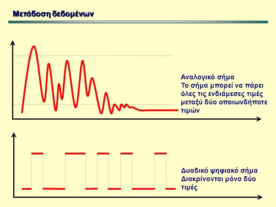 Μετάδοση δεδομένων Σύνδεση δύο υπολογιστών Απευθείας σύνδεση από τις σειριακές ή τις παράλληλες θύρες Σύνδεση μέσω τηλεφωνικής γραμμής με τη μεσολάβησ