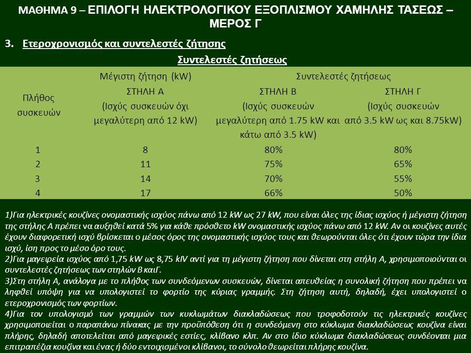 8 3.Ετεροχρονισμός και συντελεστές ζήτησης Συντελεστές ζητήσεως Πλήθος συσκευών Μέγιστη ζήτηση (kW)Συντελεστές ζητήσεως ΣΤΗΛΗ Α (Ισχύς συσκευών όχι μεγαλύτερη από 12 kW) ΣΤΗΛΗ Β (Ισχύς συσκευών μεγαλύτερη από 1.75 kW και κάτω από 3.5 kW) ΣΤΗΛΗ Γ (Ισχύς συσκευών από 3.5 kW ως και 8.75kW) 1880% 21175%65% 31470%55% 41766%50% 1)Για ηλεκτρικές κουζίνες ονομαστικής ισχύος πάνω από 12 kW ως 27 kW, που είναι όλες της ίδιας ισχύος ή μέγιστη ζήτηση της στήλης Α πρέπει να αυξηθεί κατά 5% για κάθε πρόσθετο kW ονομαστικής ισχύος πάνω από 12 kW.