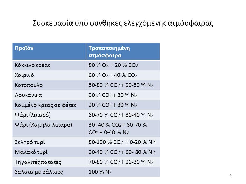 Συσκευασία υπό συνθήκες ελεγχόμενης ατμόσφαιρας ΠροϊόνΤροποποιημένη ατμόσφαιρα Κόκκινο κρέας80 % Ο 2 + 20 % CO 2 Χοιρινό60 % O 2 + 40 % CO 2 Κοτόπουλο50-80 % CO 2 + 20-50 % N 2 Λουκάνικα20 % CO 2 + 80 % N 2 Κομμένο κρέας σε φέτες20 % CO 2 + 80 % N 2 Ψάρι (λιπαρό)60-70 % CO 2 + 30-40 % N 2 Ψάρι (Χαμηλά λιπαρά)30- 40 % CO 2 + 30-70 % CO 2 + 0-40 % N 2 Σκληρό τυρί80-100 % CO 2 + 0-20 % N 2 Μαλακό τυρί20-40 % CO 2 + 60- 80 % N 2 Τηγανιτές πατάτες70-80 % CO 2 + 20-30 % N 2 Σαλάτα με σάλτσες100 % N 2 9