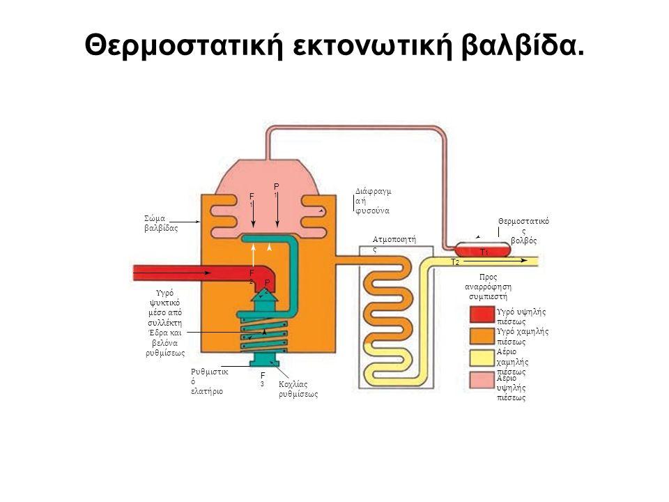 Θερμοστατική εκτονωτική βαλβίδα. P1P1 F1F1 Διάφραγµ α ή φυσούνα Σώµα βαλβίδας Θερµοστατικό ς βολβός Ατµοποιητή ς T1T1 T2T2 F2F2 P2P2 Προς αναρρόφηση σ
