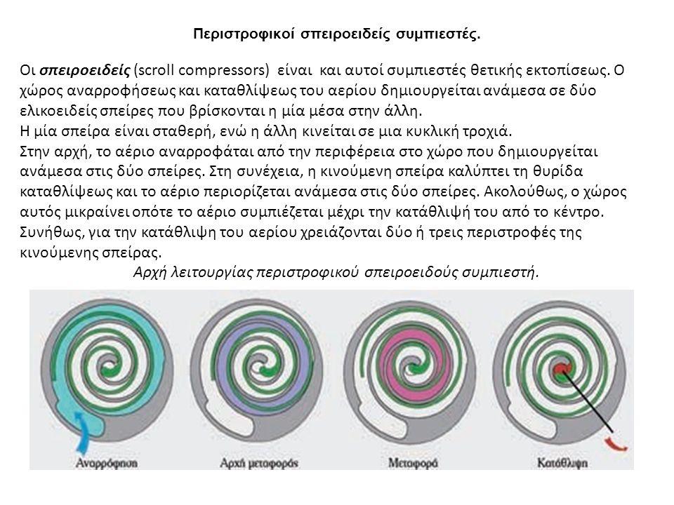 Περιστροφικοί σπειροειδείς συμπιεστές. Οι σπειροειδείς (scroll compressors) είναι και αυτοί συμπιεστές θετικής εκτοπίσεως. Ο χώρος αναρροφήσεως και κα