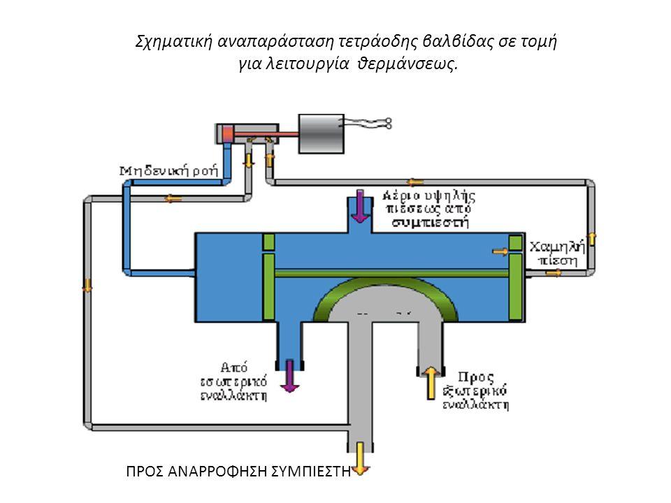 Σχηματική αναπαράσταση τετράοδης βαλβίδας σε τομή για λειτουργία θερμάνσεως. ΠΡΟΣ ΑΝΑΡΡΟΦΗΣΗ ΣΥΜΠΙΕΣΤΗ